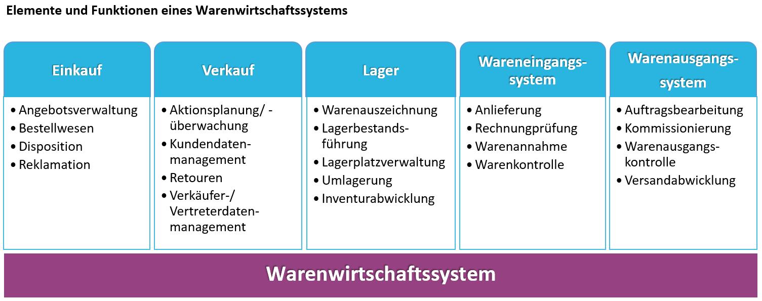 Elemente, Funktionen und Module eines Warenwirtschaftssystems