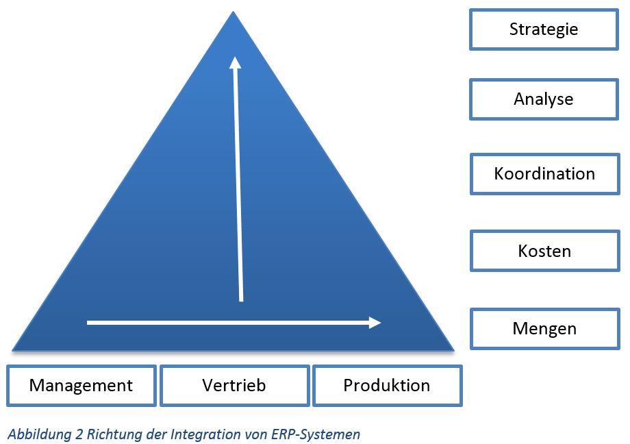 Integration ERP-System