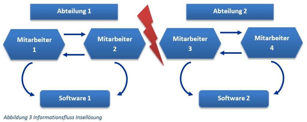 Informationsfluss ERP-System