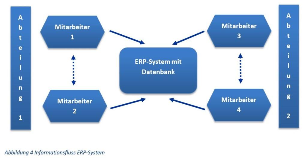 Informationsfluss integriertes ERP-System