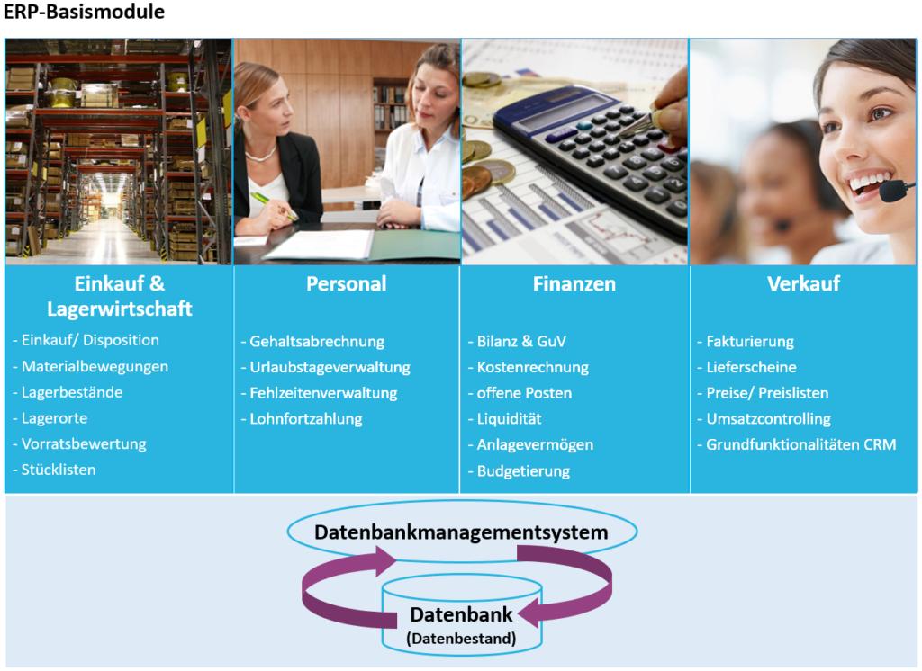 Basismodule eines ERP-Systems