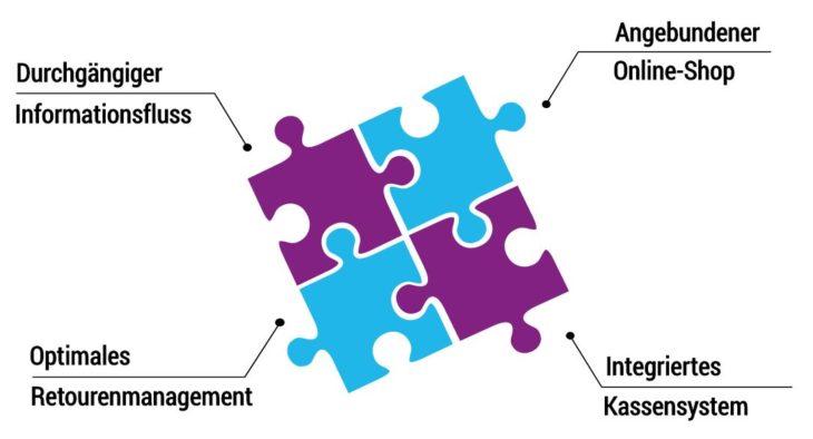 Übersicht zur ERP-Software für den Handel