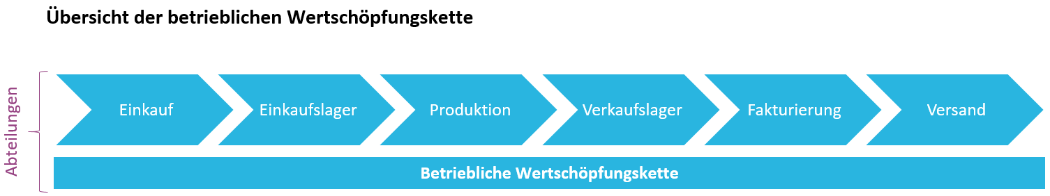 Wertschöpfungskette ERP-Systeme