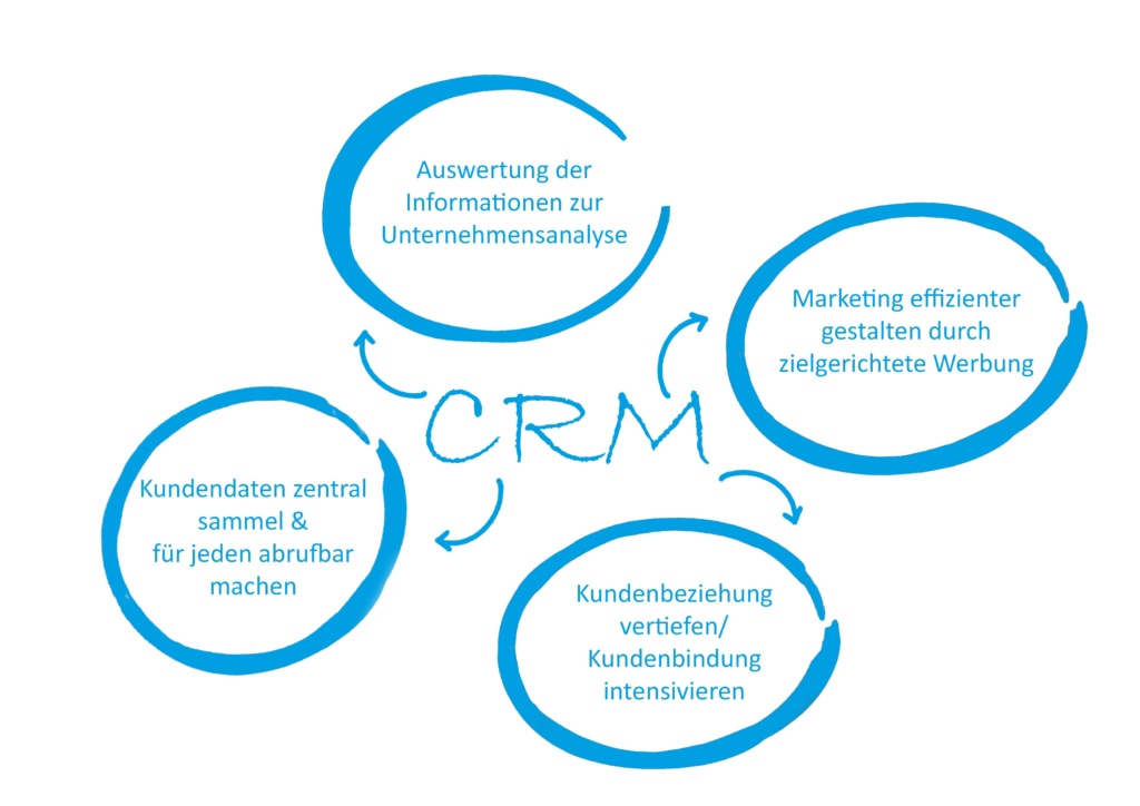 Das CRM-System aus Sicht des Marketings