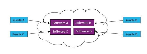 Einmandantenfähigkeit - Cloud-ERP