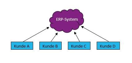 Mehrmandantenfähigkeit - Cloud-ERP