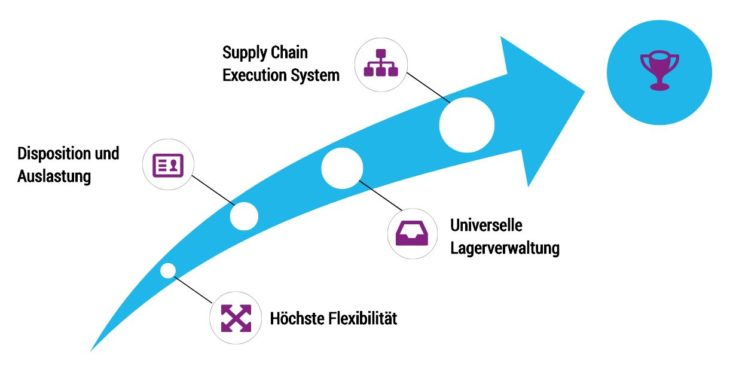 ERP-Software für Verkehr & Logistik