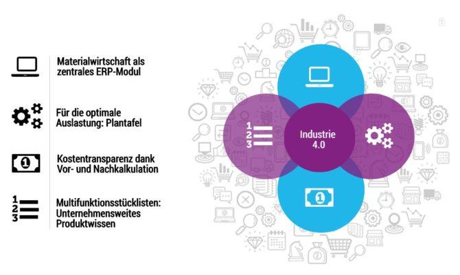 Übersicht zur ERP-Software für die Industrie